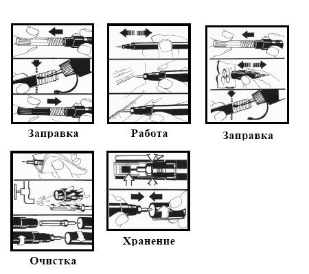 Использование рапидографа