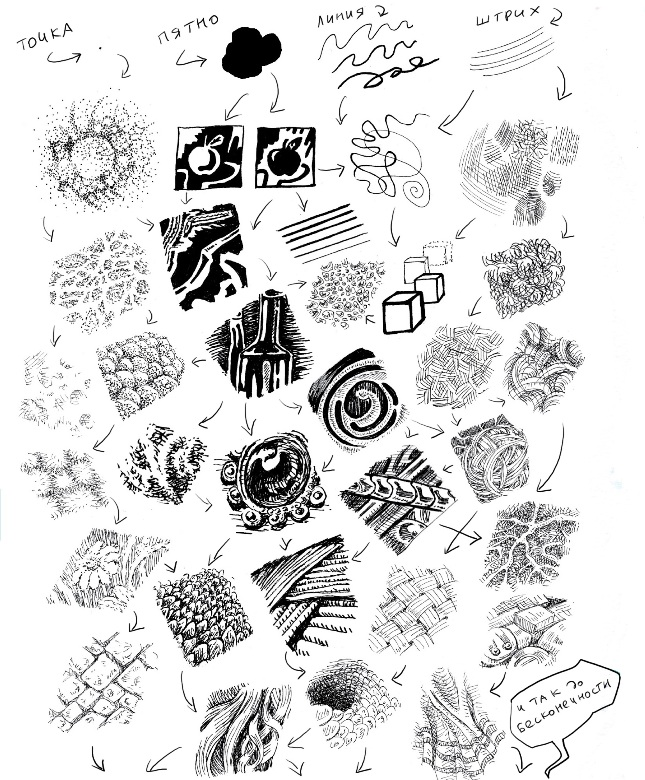 Точка, пятно, линия, штрих © Nigami